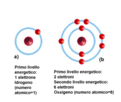 Atomi di idrogeno e di ossigeno