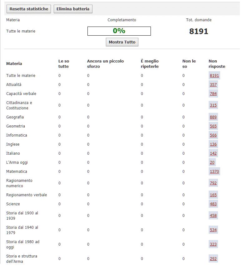 Banca dati quiz Concorso Allievi Carabinieri 2018