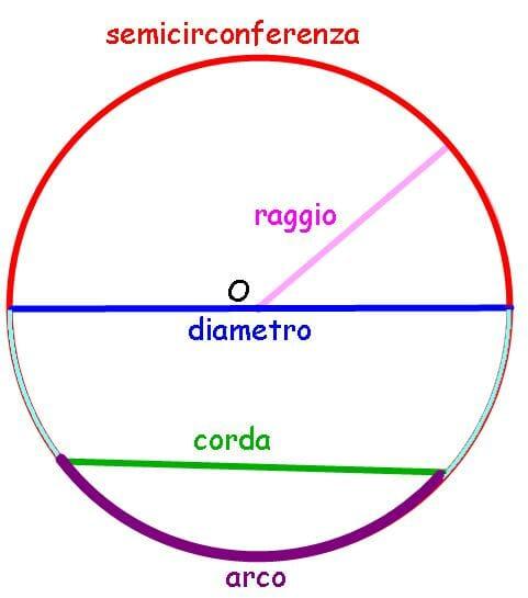 Circonferenza Geometria Piana