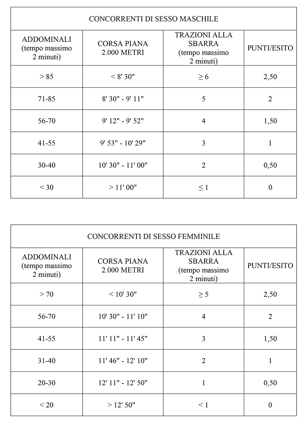 Come diventare VFP4 Aeronautica - Prove fisiche Maschi
