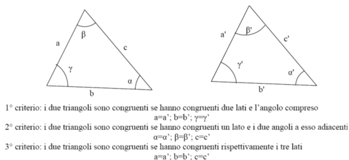 Criteri di congruenza dei triangoli