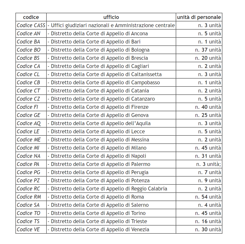 Distribuzione Posti Concorso Direttori Amministrativi Ministero della Gustizia