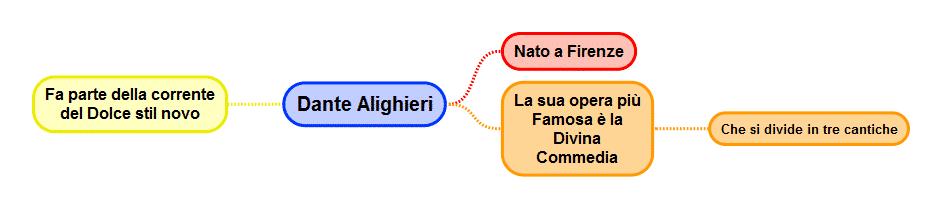 Mappa concettuale Dante Alighieri