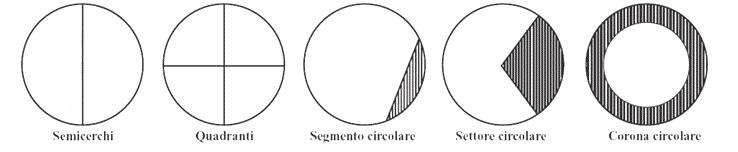 Parti del cerchio