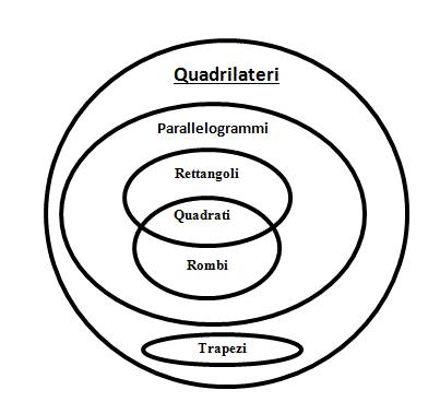 Quadrilateri- insiemi