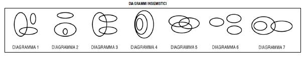 Quiz Relazioni Insiemistiche - Diagrammi insiemistici