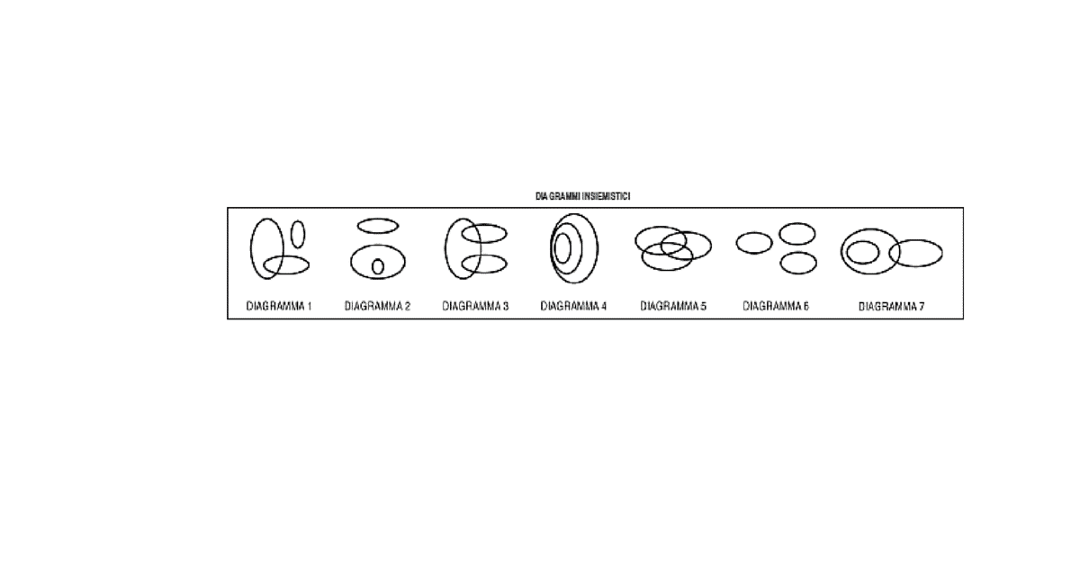 Quiz Relazioni insiemistiche