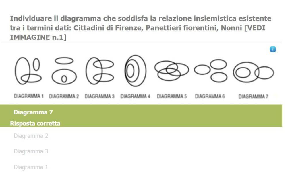 Relazioni insiemistiche - Diagramma 7