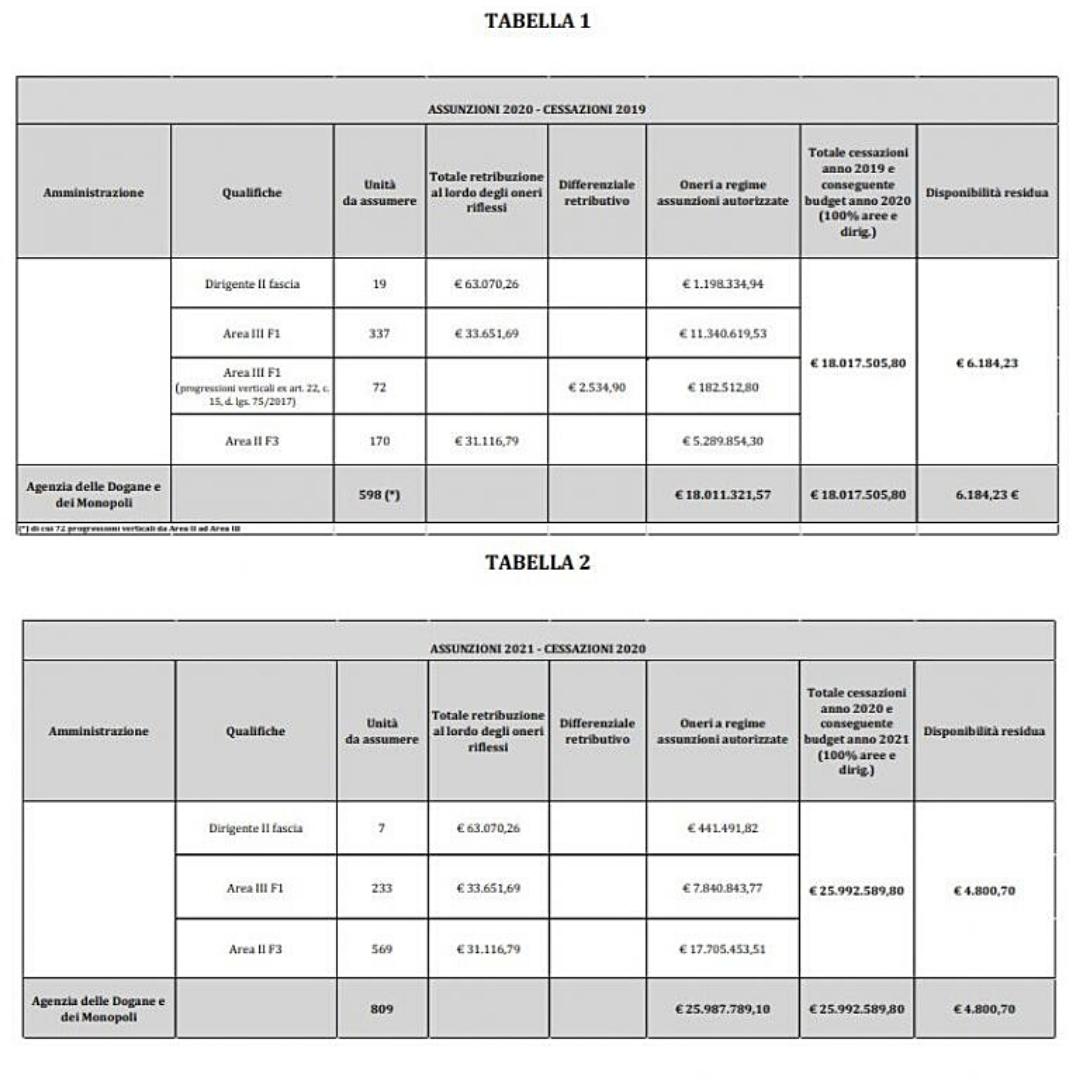 Tabelle Prossimi Concorsi Agenzia delle Dogane
